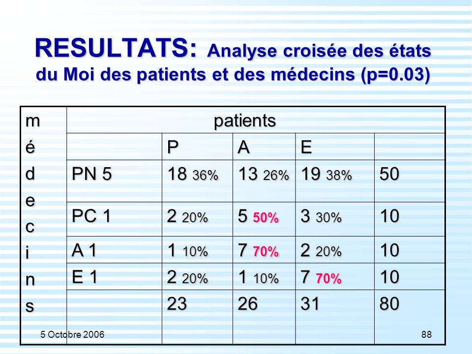 5 Octobre 200688 RESULTATS: Analyse croisée des états du Moi des patients et des médecins (p=0.03) médecins patients patients PAE PN 5 18 36% 13 26% 1