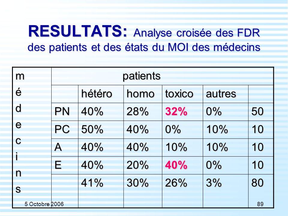 5 Octobre 200689 RESULTATS: Analyse croisée des FDR des patients et des états du MOI des médecins médecins patients patients hétérohomotoxicoautres PN