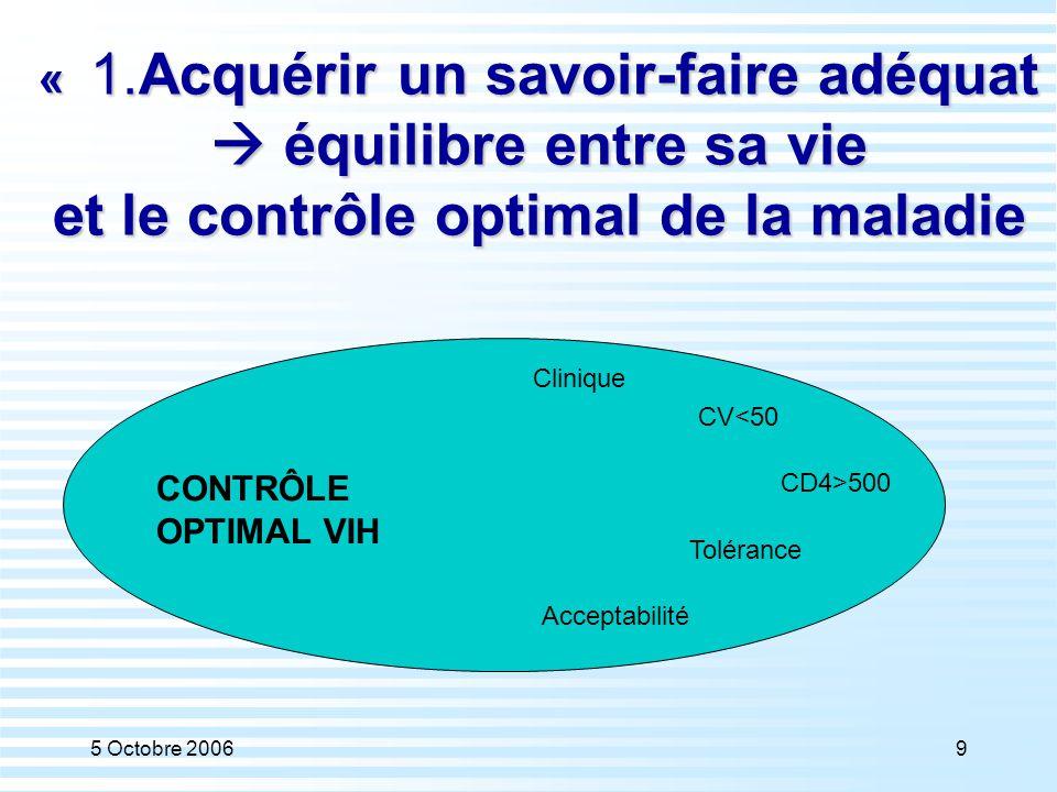 5 Octobre 20069 « 1.Acquérir un savoir-faire adéquat  équilibre entre sa vie et le contrôle optimal de la maladie CONTRÔLE OPTIMAL VIH CV<50 CD4>500