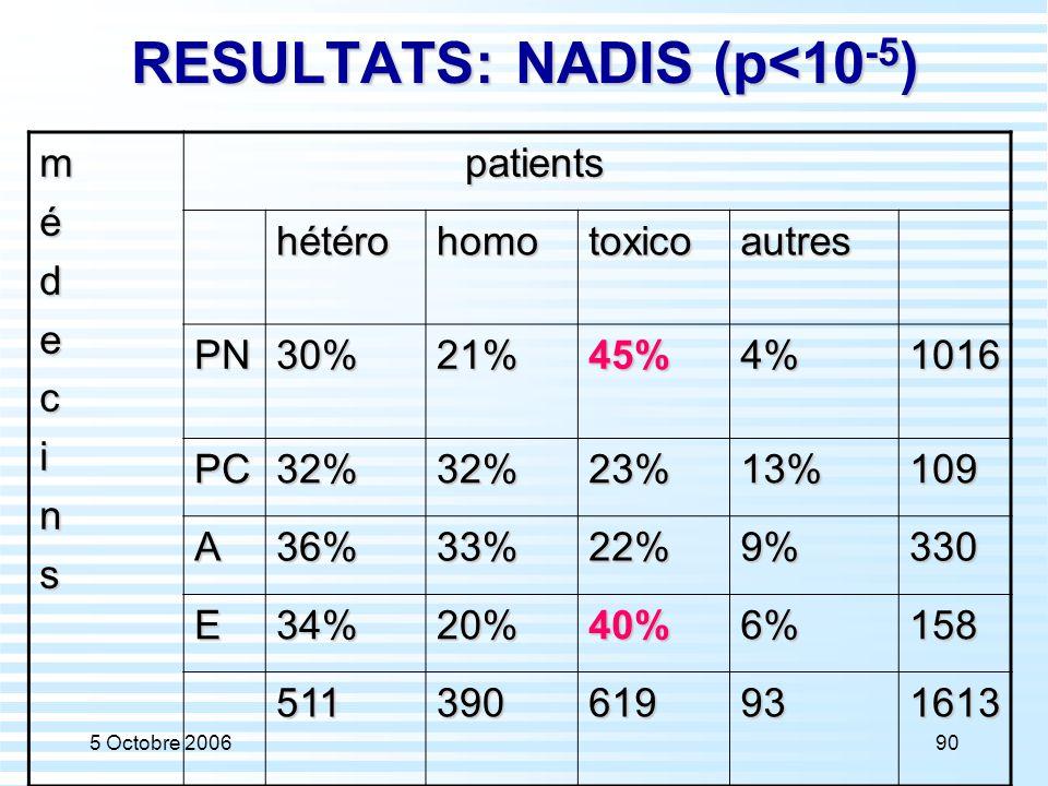 5 Octobre 200690 RESULTATS: NADIS (p<10 -5 ) médecins patients patients hétérohomotoxicoautres PN30%21%45%4%1016 PC32%32%23%13%109 A36%33%22%9%330 E34