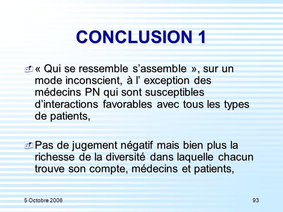 5 Octobre 200693 CONCLUSION 1  « Qui se ressemble s'assemble », sur un mode inconscient, à l' exception des médecins PN qui sont susceptibles d'inter
