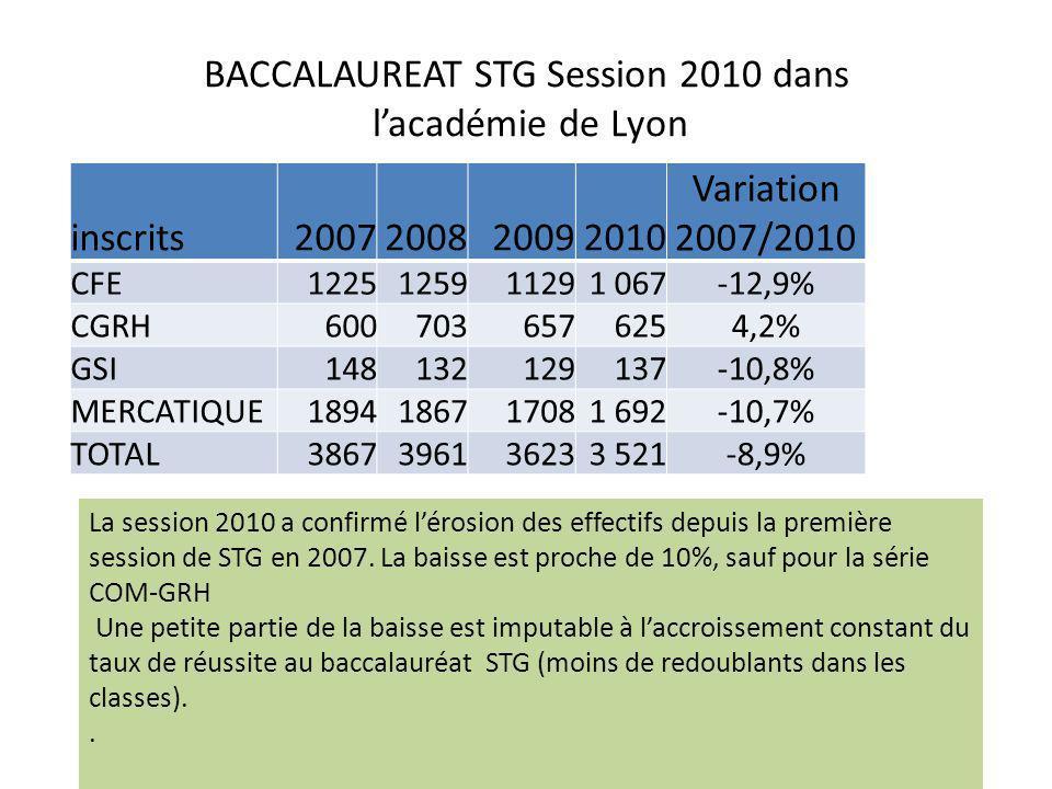 BACCALAUREAT STG Session 2010 dans l'académie de Lyon inscrits2007200820092010 Variation 2007/2010 CFE1225125911291 067-12,9% CGRH6007036576254,2% GSI148132129137-10,8% MERCATIQUE1894186717081 692-10,7% TOTAL3867396136233 521-8,9% La session 2010 a confirmé l'érosion des effectifs depuis la première session de STG en 2007.