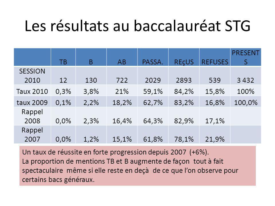 Les résultats au baccalauréat STG TBBABPASSA.REçUSREFUSES PRESENT S SESSION 201012130722202928935393 432 Taux 20100,3%3,8%21%59,1%84,2%15,8%100% taux 20090,1%2,2%18,2%62,7%83,2%16,8%100,0% Rappel 20080,0%2,3%16,4%64,3%82,9%17,1% Rappel 20070,0%1,2%15,1%61,8%78,1%21,9% Un taux de réussite en forte progression depuis 2007 (+6%).