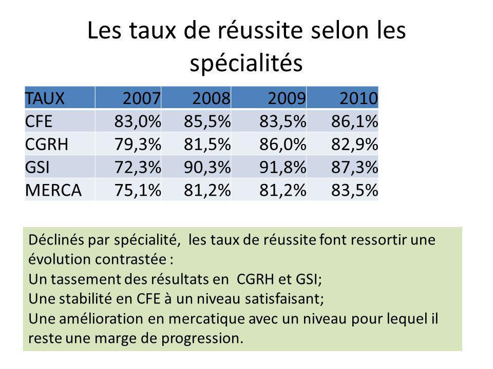 Les taux de réussite selon les spécialités TAUX2007200820092010 CFE83,0%85,5%83,5%86,1% CGRH79,3%81,5%86,0%82,9% GSI72,3%90,3%91,8%87,3% MERCA75,1%81,2% 83,5% Déclinés par spécialité, les taux de réussite font ressortir une évolution contrastée : Un tassement des résultats en CGRH et GSI; Une stabilité en CFE à un niveau satisfaisant; Une amélioration en mercatique avec un niveau pour lequel il reste une marge de progression.