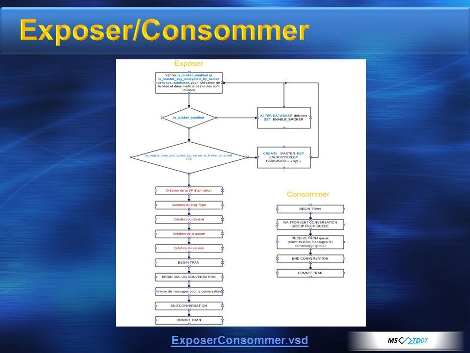 ExposerConsommer.vsd