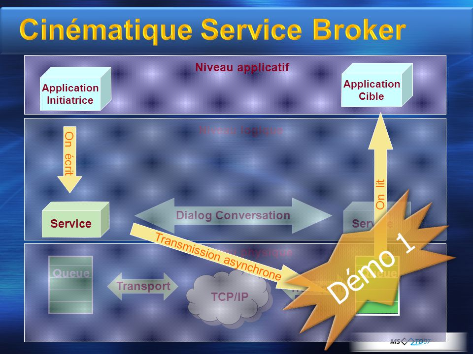 Niveau logique Niveau physique Service Dialog Conversation Transport Queue Application Initiatrice Application Cible Service Queue Niveau applicatif On écrit On lit Transmission asynchrone Démo 1