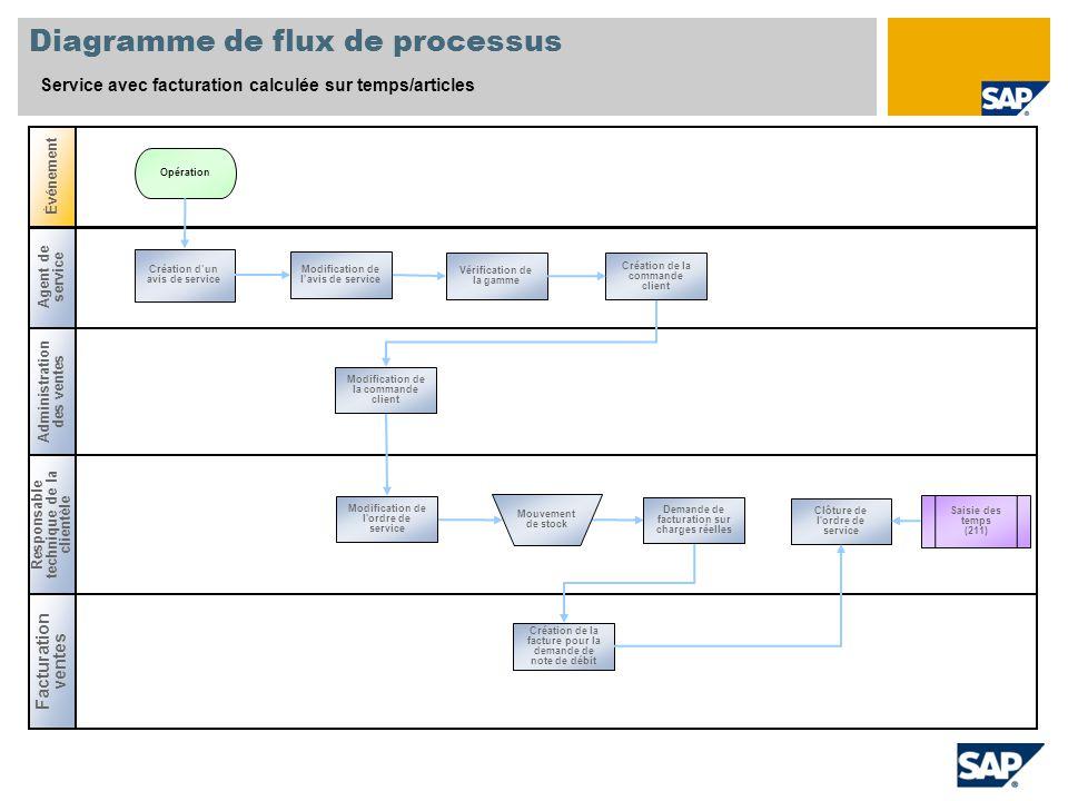 Agent de service Diagramme de flux de processus Service avec facturation calculée sur temps/articles Administration des ventes Événement Responsable t