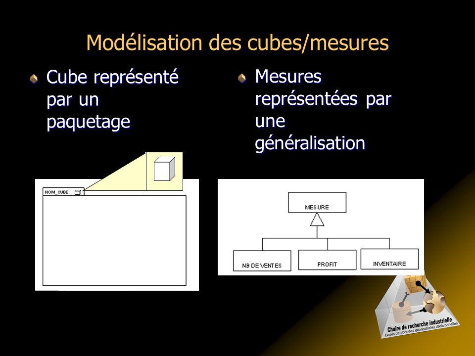 Modélisation des cubes/mesures Cube représenté par un paquetage Mesures représentées par une généralisation