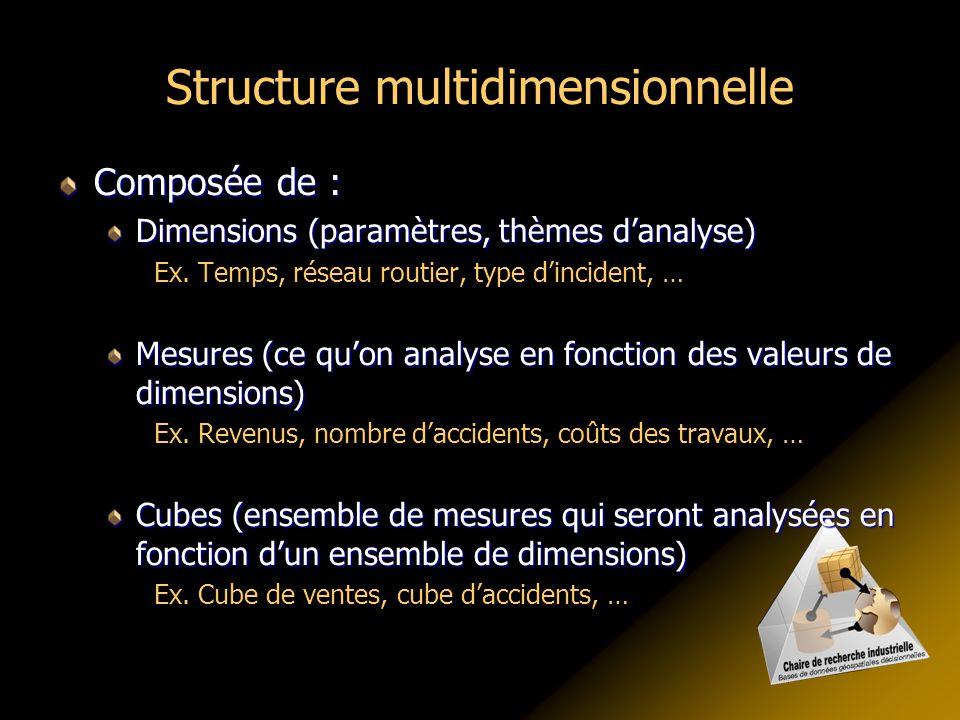 Structure multidimensionnelle Composée de : Dimensions (paramètres, thèmes d'analyse) Ex. Temps, réseau routier, type d'incident, … Mesures (ce qu'on