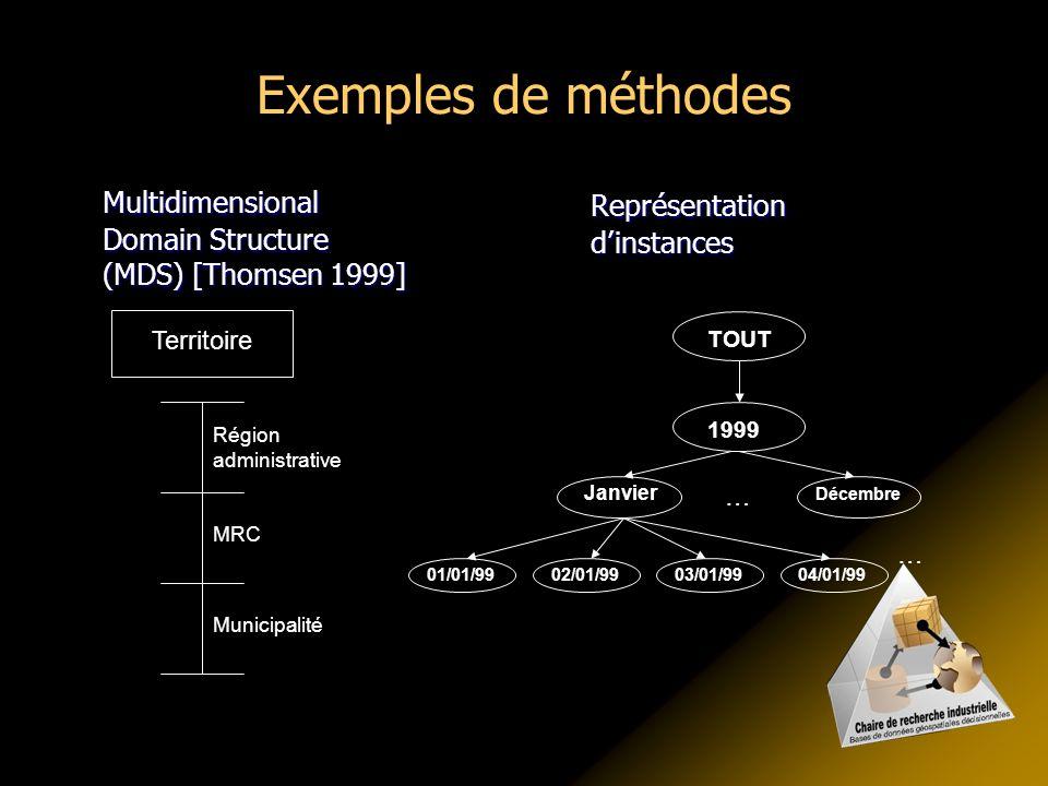 Exemples de méthodes Multidimensional Domain Structure (MDS) [Thomsen 1999] Territoire Municipalité MRC Région administrative TOUT 1999 Janvier Décemb