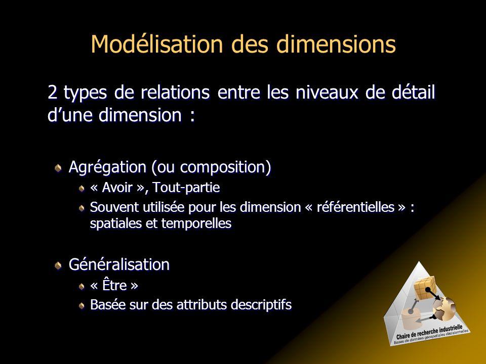 Modélisation des dimensions 2 types de relations entre les niveaux de détail d'une dimension : Agrégation (ou composition) « Avoir », Tout-partie Souv