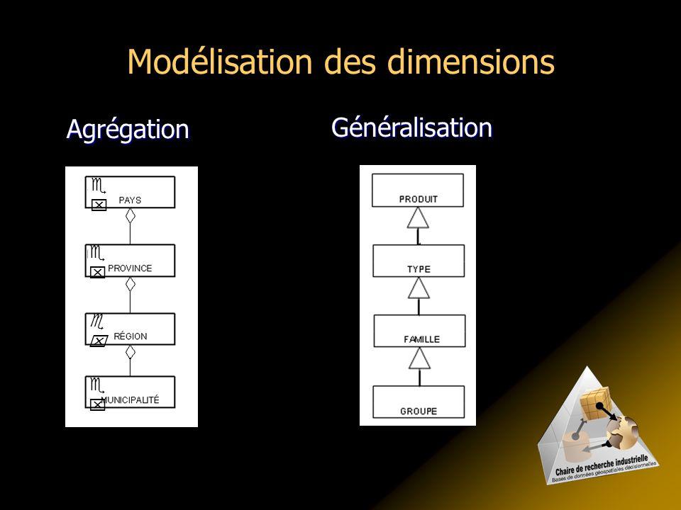Modélisation des dimensions Agrégation Généralisation    