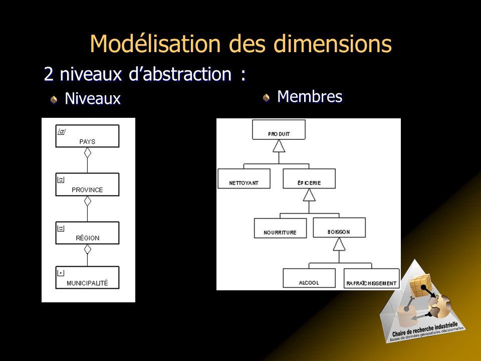 2 niveaux d'abstraction : Niveaux Membres