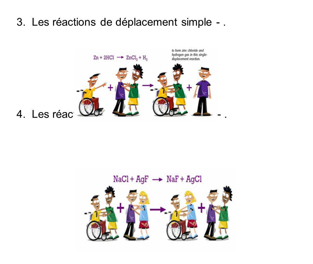 3. Les réactions de déplacement simple -. 4. Les réactions de déplacement double -.