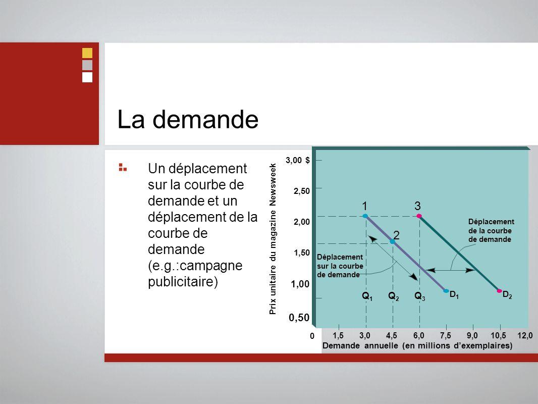 La demande Un déplacement sur la courbe de demande et un déplacement de la courbe de demande (e.g.:campagne publicitaire)