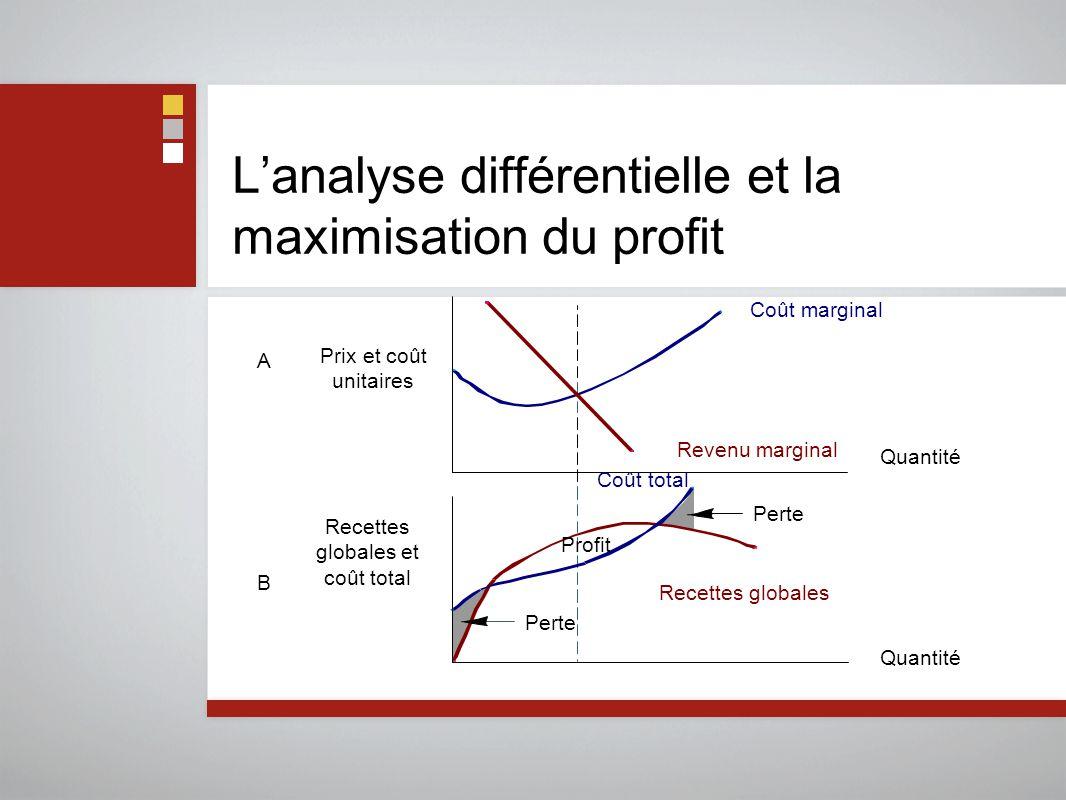 L'analyse différentielle et la maximisation du profit Prix et coût unitaires Recettes globales et coût total ABAB Coût marginal Revenu marginal Quantité Perte Recettes globales Quantité Coût total Profit Perte