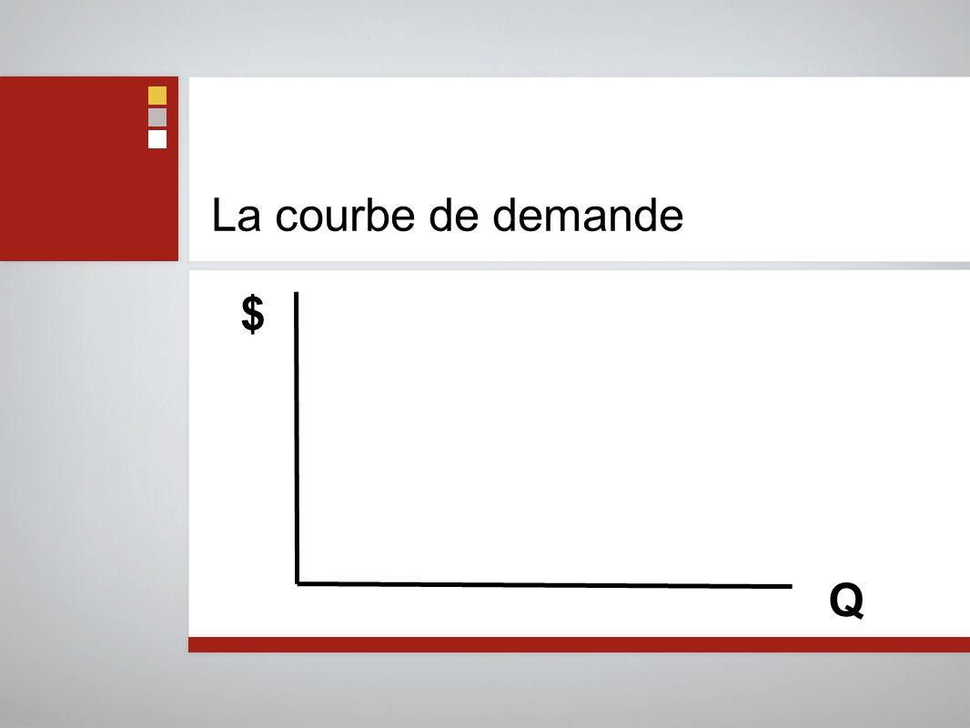 La courbe de demande Q $
