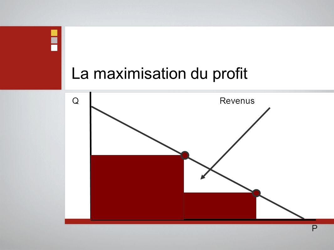 La maximisation du profit P Q Revenus