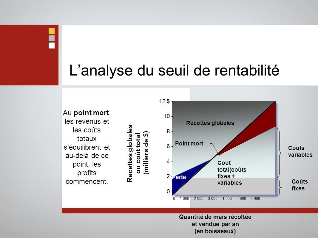 L'analyse du seuil de rentabilité Quantité de maïs récoltée et vendue par an (en boisseaux) Coûts fixes Coûts variables 12 $ - 10 - 8 - 6 - 4 - 2 - 0 - 0 1 000 2 000 3 000 4 000 5 000 6 000 Profit Perte Point mort Recettes globales Coût total(coûts fixes + variables Recettes globales ou coût total (milliers de $) Au point mort, les revenus et les coûts totaux s'équilibrent et au-delà de ce point, les profits commencent.
