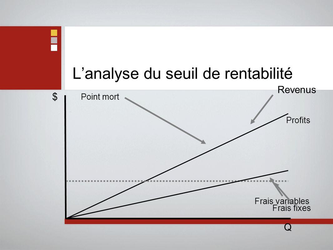 L'analyse du seuil de rentabilité Q $ Revenus Frais variables Frais fixes Profits Point mort