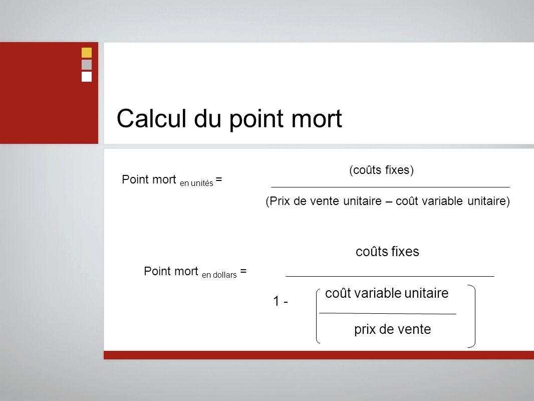 Calcul du point mort Point mort en unités = (Prix de vente unitaire – coût variable unitaire) (coûts fixes) coûts fixes prix de vente coût variable unitaire 1 - Point mort en dollars =