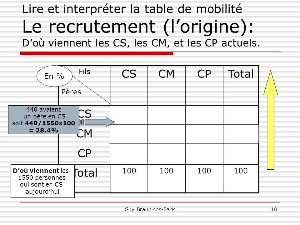 Guy Braun ses-Paris10 Lire et interpréter la table de mobilité Le recrutement (l'origine): D'où viennent les CS, les CM, et les CP actuels.