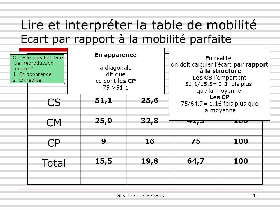 Guy Braun ses-Paris13 Lire et interpréter la table de mobilité Ecart par rapport à la mobilité parfaite Fils Pères CSCMCPTotal CS 51,125,623,3100 CM 25,932,841,3100 CP 91675100 Total 15,519,864,7100 En % Qui a le plus fort taux de reproduction sociale .