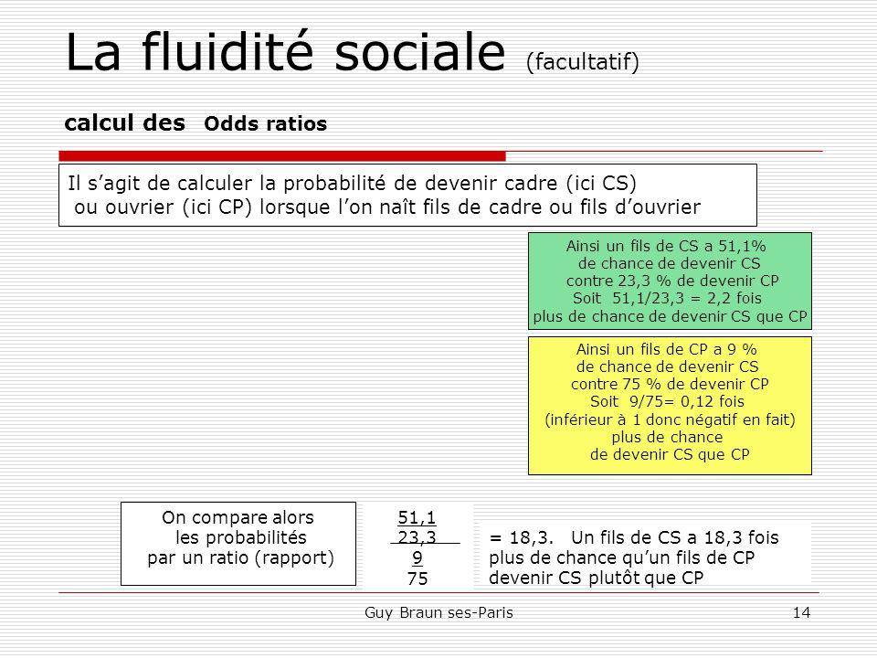 Guy Braun ses-Paris14 La fluidité sociale (facultatif) calcul des Odds ratios Fils Pères CSCMCPTotal CS51,123,3100 CM CP975100 Total Il s'agit de calculer la probabilité de devenir cadre (ici CS) ou ouvrier (ici CP) lorsque l'on naît fils de cadre ou fils d'ouvrier Ainsi un fils de CS a 51,1% de chance de devenir CS contre 23,3 % de devenir CP Soit 51,1/23,3 = 2,2 fois plus de chance de devenir CS que CP Ainsi un fils de CP a 9 % de chance de devenir CS contre 75 % de devenir CP Soit 9/75= 0,12 fois (inférieur à 1 donc négatif en fait) plus de chance de devenir CS que CP On compare alors les probabilités par un ratio (rapport) 51,1 23,3 9 75 = 18,3.