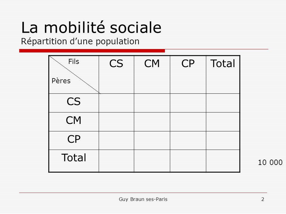 Guy Braun ses-Paris2 La mobilité sociale Répartition d'une population Fils Pères CSCMCPTotal CS CM CP Total 10 000 860 1 740 7 400 440220200 450570720 6601 1905 550 15501 9806 470