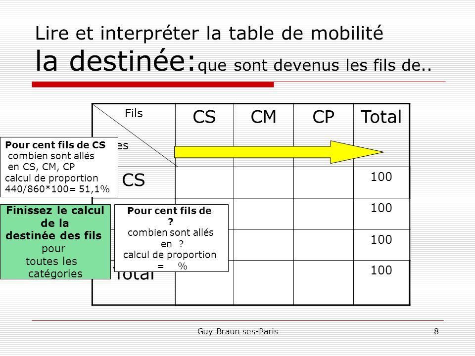 Guy Braun ses-Paris8 Lire et interpréter la table de mobilité la destinée: que sont devenus les fils de..