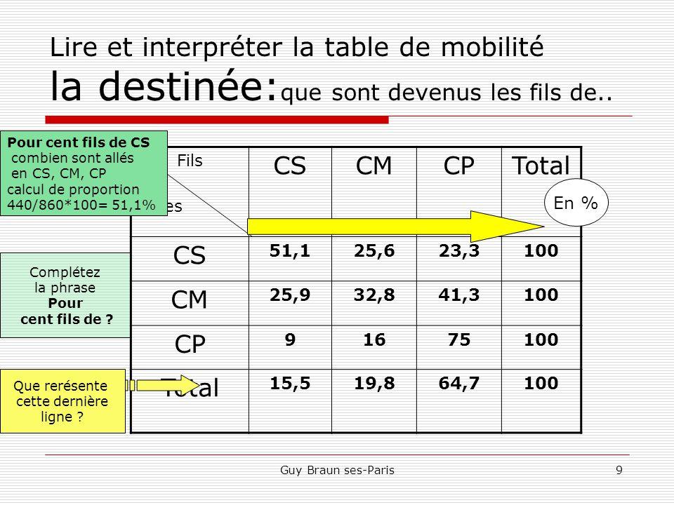 Guy Braun ses-Paris9 Lire et interpréter la table de mobilité la destinée: que sont devenus les fils de..