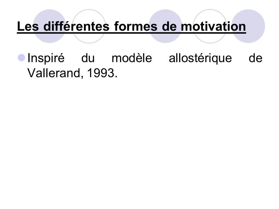 Les différentes formes de motivation Inspiré du modèle allostérique de Vallerand, 1993.