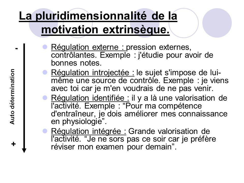 La pluridimensionnalité de la motivation extrinsèque. Régulation externe : pression externes, contrôlantes. Exemple : j'étudie pour avoir de bonnes no