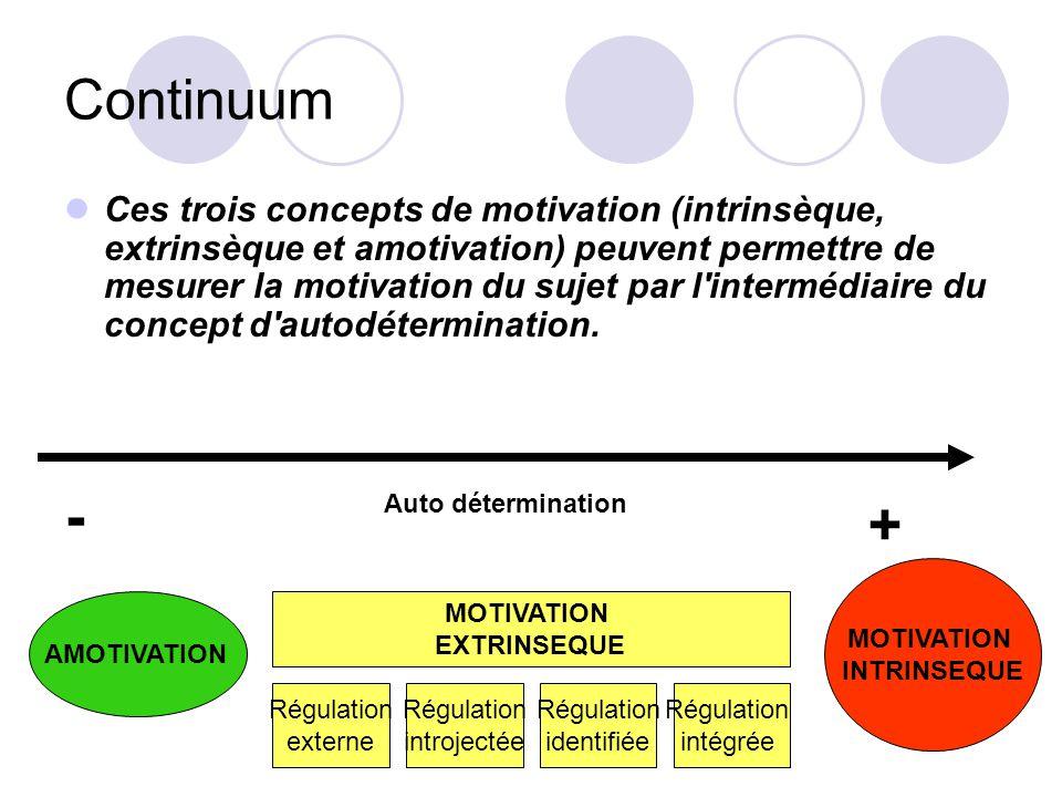 Continuum Ces trois concepts de motivation (intrinsèque, extrinsèque et amotivation) peuvent permettre de mesurer la motivation du sujet par l'intermé