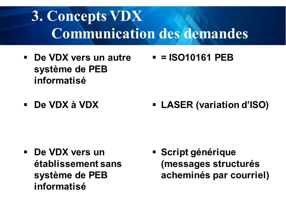 test Communication des demandes 3.
