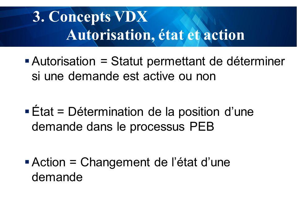 test  Autorisation = Statut permettant de déterminer si une demande est active ou non  État = Détermination de la position d'une demande dans le processus PEB  Action = Changement de l'état d'une demande Autorisation, état et action 3.
