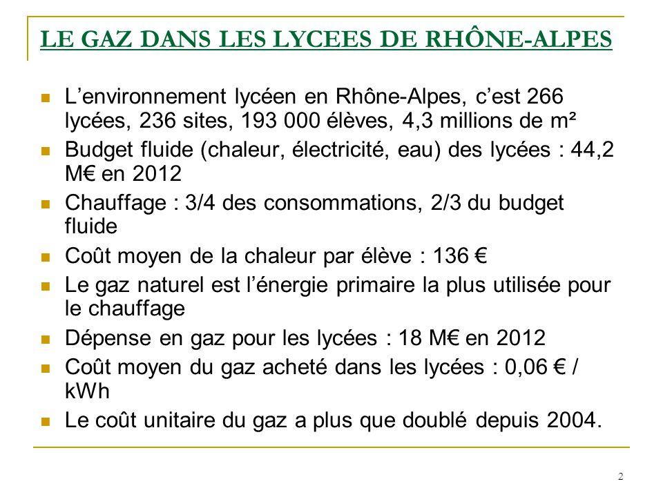 2 LE GAZ DANS LES LYCEES DE RHÔNE-ALPES L'environnement lycéen en Rhône-Alpes, c'est 266 lycées, 236 sites, 193 000 élèves, 4,3 millions de m² Budget fluide (chaleur, électricité, eau) des lycées : 44,2 M€ en 2012 Chauffage : 3/4 des consommations, 2/3 du budget fluide Coût moyen de la chaleur par élève : 136 € Le gaz naturel est l'énergie primaire la plus utilisée pour le chauffage Dépense en gaz pour les lycées : 18 M€ en 2012 Coût moyen du gaz acheté dans les lycées : 0,06 € / kWh Le coût unitaire du gaz a plus que doublé depuis 2004.