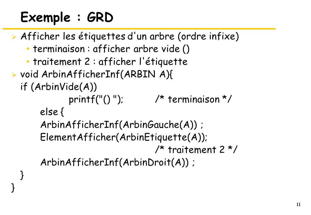 11 Exemple : GRD  Afficher les étiquettes d'un arbre (ordre infixe) terminaison : afficher arbre vide () traitement 2 : afficher l'étiquette  void A