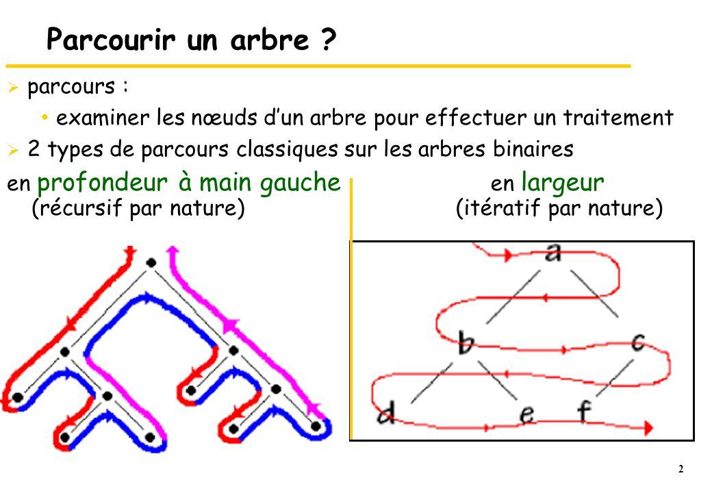 23 Algorithme ParcoursEnLargeur (A)  créer une file vide F  si A est non vide alors entrer A dans F tant que F non vide 1.A = sortir(F) 2.traiter (A) 3.si ss-arbGauche(A) non vide l entrer dans F 4.si ss-arbDroit(A) non vide l entrer dans F  FinSi  détruire F