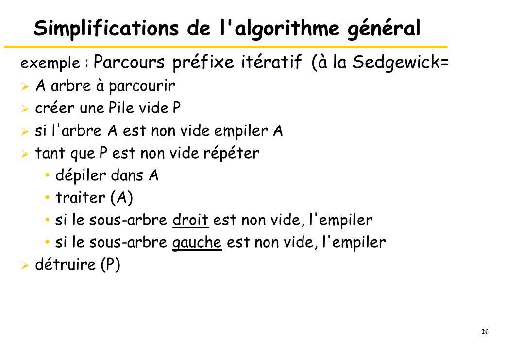 20 Simplifications de l'algorithme général exemple : Parcours préfixe itératif (à la Sedgewick=  A arbre à parcourir  créer une Pile vide P  si l'a
