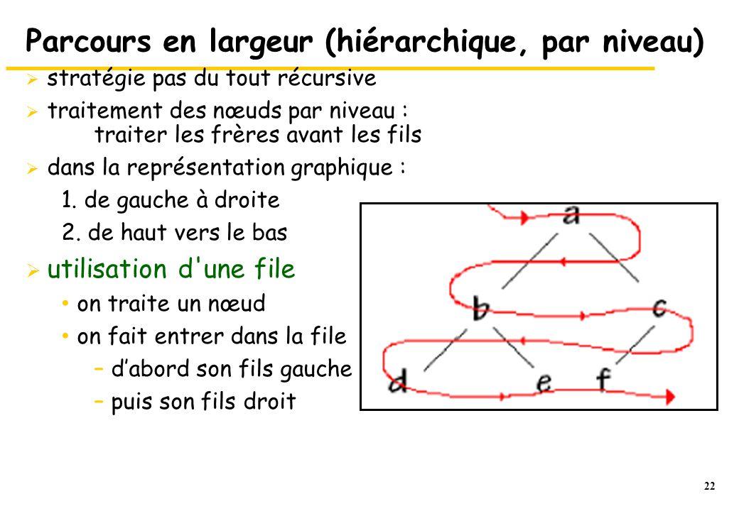 22 Parcours en largeur (hiérarchique, par niveau)  stratégie pas du tout récursive  traitement des nœuds par niveau : traiter les frères avant les f