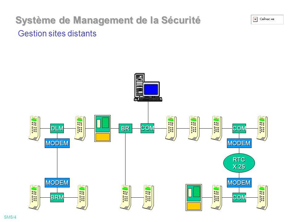 COM Système de Management de la Sécurité DLM RTCX.25 MODEM BR MODEMMODEM BRMCOM MODEM COM Gestion sites distants SMS/4