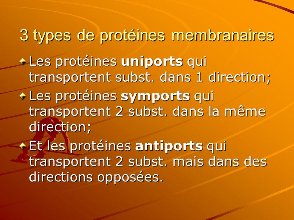 3 types de protéines membranaires Les protéines uniports qui transportent subst. dans 1 direction; Les protéines symports qui transportent 2 subst. da