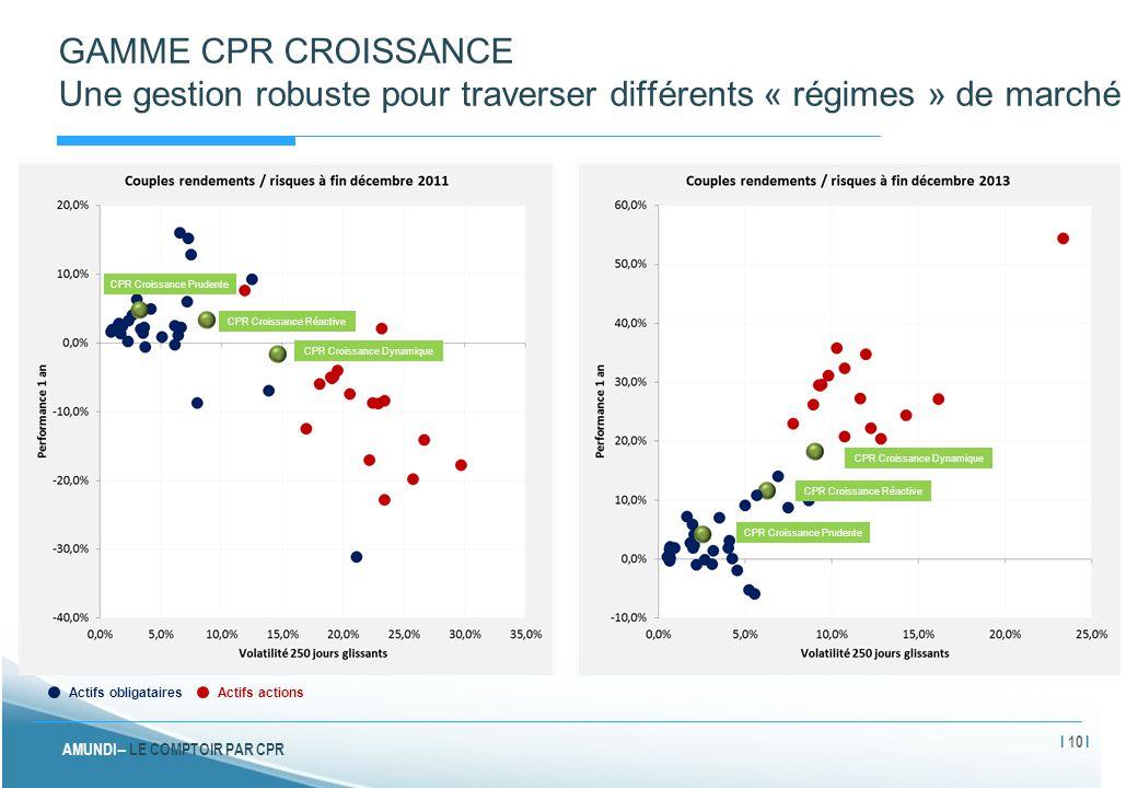 AMUNDI – LE COMPTOIR PAR CPR GAMME CPR CROISSANCE Une gestion robuste pour traverser différents « régimes » de marché Actifs obligatairesActifs action