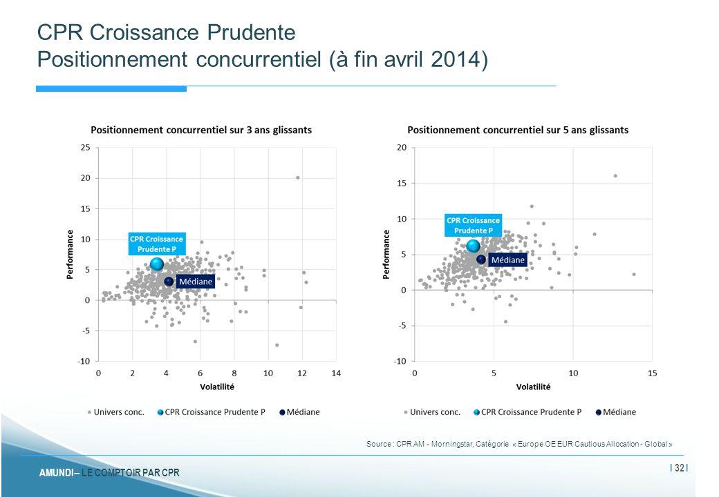 AMUNDI – LE COMPTOIR PAR CPR CPR Croissance Prudente Positionnement concurrentiel (à fin avril 2014) Source : CPR AM - Morningstar, Catégorie « Europe