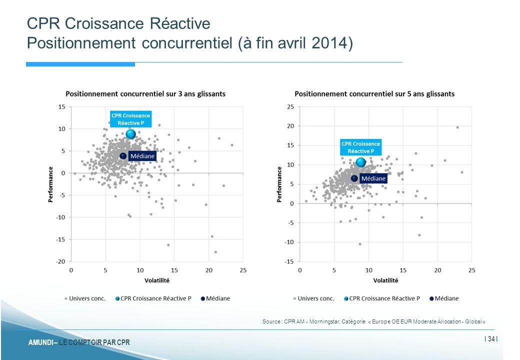 AMUNDI – LE COMPTOIR PAR CPR CPR Croissance Réactive Positionnement concurrentiel (à fin avril 2014) Source : CPR AM - Morningstar, Catégorie « Europe