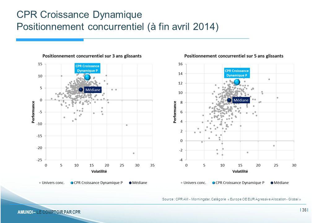 AMUNDI – LE COMPTOIR PAR CPR CPR Croissance Dynamique Positionnement concurrentiel (à fin avril 2014) Source : CPR AM - Morningstar, Catégorie « Europ
