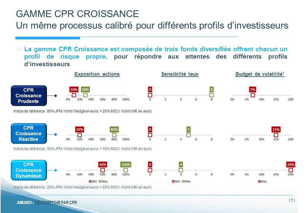 AMUNDI – LE COMPTOIR PAR CPR GAMME CPR CROISSANCE Nos principales sources de valeur ajoutée (1/2) Univers d'investissement élargi pour saisir un maximum d'opportunités sur les marchés Panel d'actifs mondial, composé de 41 actifs Evolutif pour s'adapter aux évolutions des marchés Principalement via supports ETF / fonds indiciels TAUX NOMINAUX (16 actifs) INFLATION (3 actifs) CREDIT (5 actifs) ACTIONS (9 actifs) DEVISES (4 actifs) AUTRES (4 actifs) Principaux ajouts au sein de l'univers d'investissement 2005200920102012 Immobilier coté Matières premières Distinction Asie Emergente et Amérique Latine Crédit High Yield US Distinction Taux Euro « Core » et « Périphériques » I 8 I