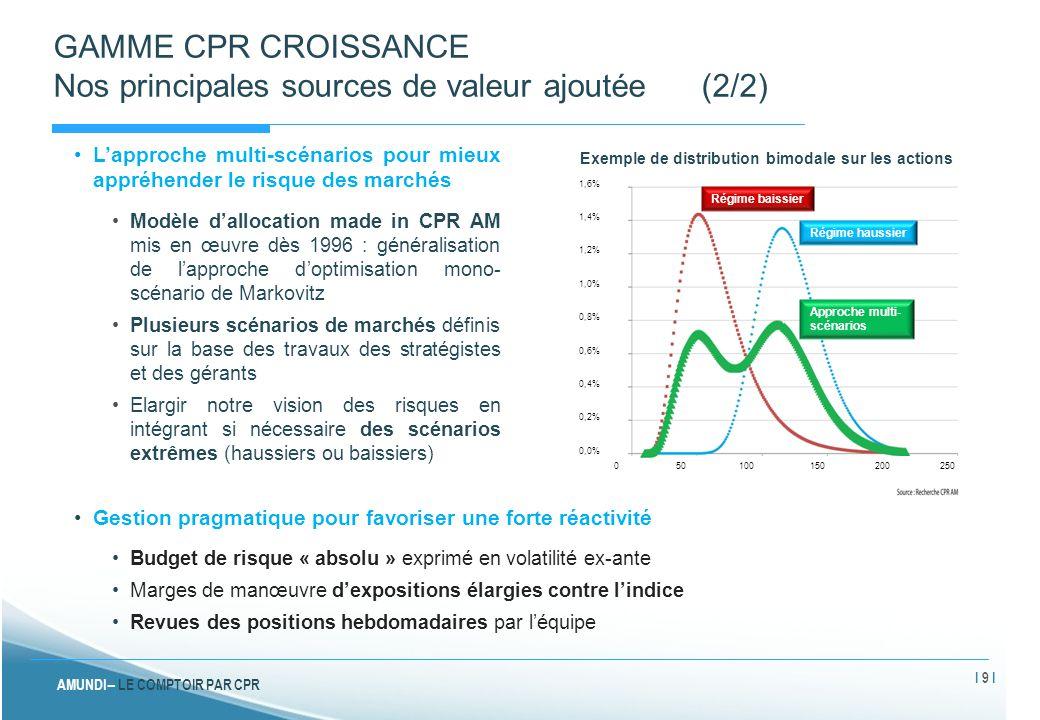 AMUNDI – LE COMPTOIR PAR CPR FOCUS SUR LES PORTEFEUILLES Positionnement global de la gamme au 12 mai 2014 Indice de référence de CPR Croissance Prudente: 80% JPM World (hedgé en euro) + 20% MSCI World (NR en euro) Indice de référence de CPR Croissance Réactive : 50% JPM World (hedgé en euro) + 50% MSCI World (NR en euro) Indice de référence de CPR ES Croissance : 50% JPM World (hedgé en euro) + 50% MSCI World (NR en euro) Indice de référence de CPR Croissance Dynamique : 20% JPM World (hedgé en euro) + 80% MSCI World (NR en euro) I 20 I