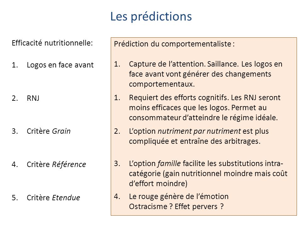Les prédictions Efficacité nutritionnelle: 1.Logos en face avant 2.RNJ 3.Critère Grain 4.Critère Référence 5.Critère Etendue Prédiction du comportementaliste : 1.Capture de l'attention.
